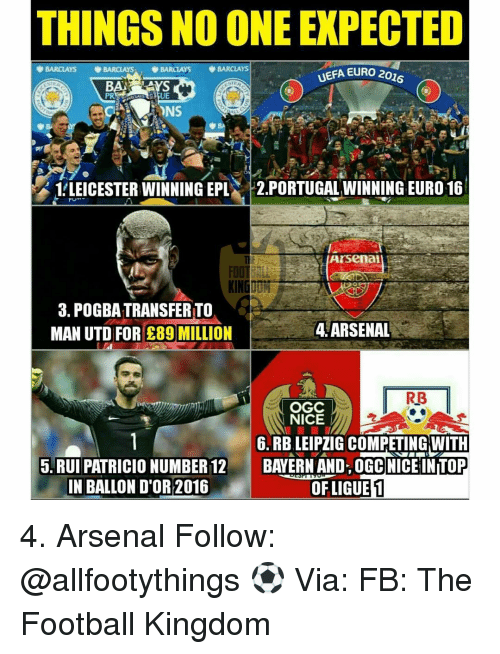 Arsenal, Memes, and Euro: THINGSNO ONE EXPECTED  BARCLAYS  BARCLAYS  BARCLAYS  UEFA EURO 20ZG  BA  LLEICESTER WINNING EPL  2.PORTUGAL WINNING EURO 16  Arsenal  FDO  3. POGBATRANSFERTO  4, ARSENAL  MAN UTD FOR 289 MILLION  RB  OGC  NICE  6. RB LEIPZIG COMPETING WITH  5. RUI PATRICIO NUMBER 12  BAYERN AND OGC NICE INTOP  OF LIGUEL  IN BALLON D'OR 2016 4. Arsenal Follow: @allfootythings ⚽️ Via: FB: The Football Kingdom