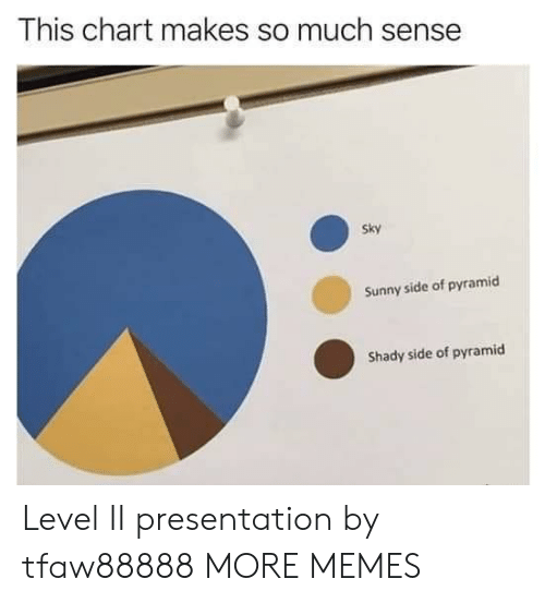 Dank, Memes, and Target: This chart makes so much sense  Sky  Sunny side of pyramicd  Shady side of pyramid Level II presentation by tfaw88888 MORE MEMES