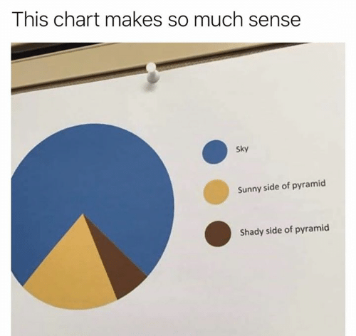 Memes, 🤖, and Sky: This chart makes so much sense  Sky  Sunny side of pyramid  Shady side of pyramid