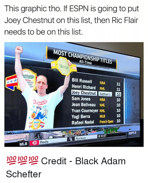 Espn, Mlb, and Nba: This graphic tho. If ESPN is going to put  Joey Chestnut on this list, then Ric Flair  needs to be on this list.  MOST CHAMPIONSHIP TITLES  All-Time  athan  Bill Russell NBA 11  Henri Richard NHL 11  Joey Chestnut Nathan's 10  Sam Jones NBA 10  Jean Beliveau NHL 10  Yvan Cournoyer NHL 10  Yogi Berra MLB 10  Rafael Nadal French Open 10  DOG  ST  8:10 ET  Rockies  MLB Reds 💯💯💯  Credit - Black Adam Schefter