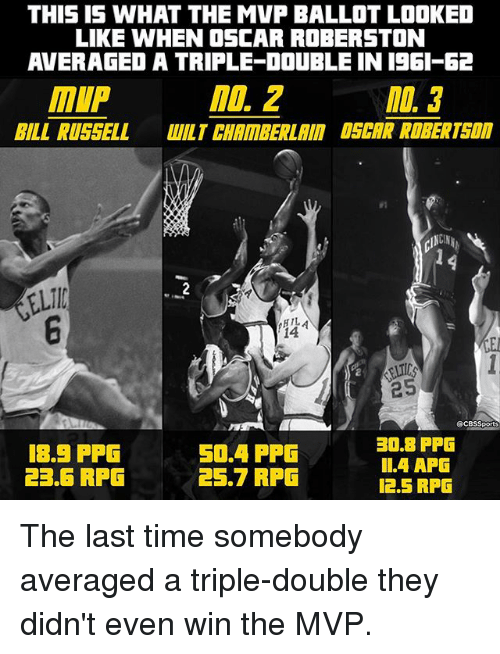 Memes, Cbssports, and Time: THIS IS WHAT THE MVP BALLOT LOOKED  LIKE WHEN OSCAR ROBERSTON  AVERAGED A TRIPLE DOUBLE IN 1961 62  MOL 2  MIP  BILL RUSSELL  WILT CHAMBERLAIN DSCAR ROBERT  14  25  @CBSSports  30.8 PPG  18.5 PPG  50.4 PPG  II.4 APG  23.6 RFG  25.7 RPG  12.5 RPG The last time somebody averaged a triple-double they didn't even win the MVP.