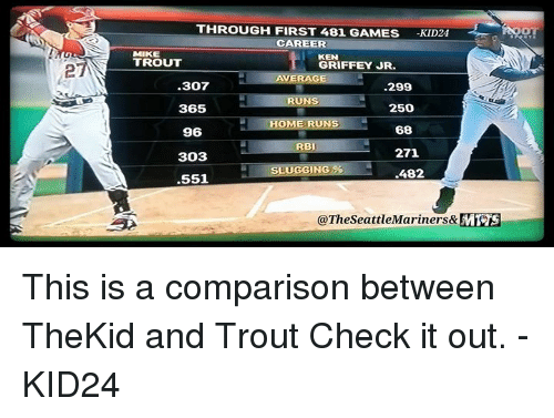 def3326418 Ken, Memes, and Games: THROUGH FIRST 481 GAMES KID24 CAREER MIKE TROUT KEN