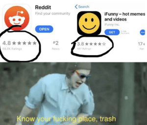 Community, Fucking, and Memes: <Search  Reddit  Find your community  iFunny-hot memes  and videos  iFunny Inc.  OPEN  in-App  Purchass  GET  4.8  #2  3.8  467 Ratings  17+  69.8K Ratings  News  Age  Know your fucking place, trash Reddit good