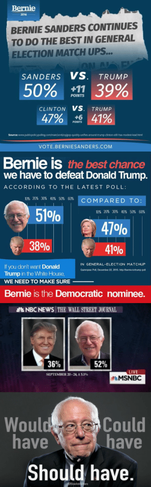 odinsblog:  If only there was some way…something that let everyone know back during the primaries that Hillary Clinton was always the riskier candidate against Donald Trump… 🤔 : Вernie  2016  BERNIE SANDERS CONTINUES  TO DO THE BEST IN GENERAL  ELECTION MATCH UPS...  AN A E  SANDERS VS. TRUMP  50% 39%  POINTS  CLINTON VS. TRUMP  47% 4%  POINTS  Source: www.publicpolicypoling.com/main/2016/05/g0p-quickly-unifies-around-trump-dinton-stil-has-modest- lead.html  VOTE.BERNIESANDERS.COM   Bernie is the best chance  we have to defeat Donald Trump.  ACCORDING TO THE LATEST POLL:  10% 20% 30% 40% 50 % 60 %  COMPARED TO:  51P%  10% 20% 30% 40% 50 % 60 %  47 O%0  38%  41 %  IN GENERAL-ELECTION MATCHUP  If you don't want Donald  Trump in the White House,  Quinnipiac Poll, December 22, 2015. http://bernie.to/trump-poll  WE NEED TO MAKE SURE  Bernie is the Democratic nominee.   NBC NEWS THE WALL STREET JOURNAL  36%  52%  LIVE  SEPTEMBER 20-24, 3.1%  MSNBC   Would Could  have  have  Should have  DRoseAnnDeMore odinsblog:  If only there was some way…something that let everyone know back during the primaries that Hillary Clinton was always the riskier candidate against Donald Trump… 🤔