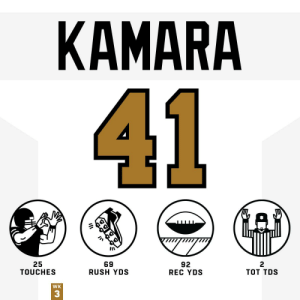 An all-around performance by @A_kamara6 in the @Saints win! #HaveADay #Saints #NOvsSEA https://t.co/zTmyXVzKi9: КАMARA  41  25  TOUCHES  69  RUSH YDS  92  REC YDS  тот TOS  WK  3 An all-around performance by @A_kamara6 in the @Saints win! #HaveADay #Saints #NOvsSEA https://t.co/zTmyXVzKi9