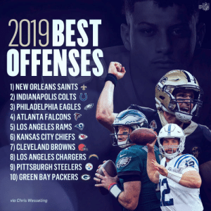 Defenses beware. Could these be the top 10 offenses of 2019? 🤔 (via @ChrisWesseling) https://t.co/phWTwT1Cwd: @竈  NF  2019 BEST  OFFENSES  1) NEW ORLEANS SAINTS  2) INDIANAPOLIS COLTS。  3) PHILADELPHIA EAGLES  4 ATLANTA FALCONS  5) LOS ANGELES RAMS  6) KANSAS CITY CHIEFS  7) CLEVELAND BROWNS  8) LOS ANGELES CHARGERS  9) PITTSBURGH STEELERS  10) GREEN BAY PACKERS G  via Chris Wesseling Defenses beware. Could these be the top 10 offenses of 2019? 🤔 (via @ChrisWesseling) https://t.co/phWTwT1Cwd