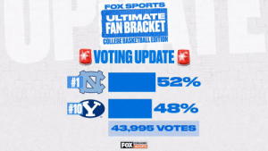 👀 @UNC_Basketball is in the lead after 1 day of voting! #FOXFanVote https://t.co/PnNINp7csq: 👀 @UNC_Basketball is in the lead after 1 day of voting! #FOXFanVote https://t.co/PnNINp7csq
