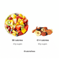 RT @Caloriefixes: Fresh Fruit vs. Dried Fruit https://t.co/ISEXdOUTRe: 0  98 calories  614 calories  20g sugars  90g sugars  @caloriefixes RT @Caloriefixes: Fresh Fruit vs. Dried Fruit https://t.co/ISEXdOUTRe