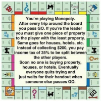 Handout: 0  You're playing Monopoly.  After every trip around the board  you pass Go. If you're the leader  you must give one piece of property  to the player with the least property.  Eİ | | Same goes for houses, hotels, etc.  I  Instead of collecting $200, you pay  income tax of 35% to be split between  the other players.  Soon no one is buying property,  houses, or hotels. Eventually  everyone quits trying and  just waits for their handout when  someone else passes GO  丨@w  AX  VSITNG