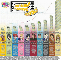 I'm writing about the seiyu industry and the cynical anime Girlish Number. Here's how anime industries stack up, in case you wondered.  It might not be too readable, so I posted a full sized version on Imgur at http://imgur.com/gallery/L7FxI: 00 10500  20700 S21 700 21330924860 S47000 SA9000 871800 s666600  Salary of  Average  a  Average  Average  Average Salary  Average  Starting  Starting  Annual  expen  salary of an  salary a  salary of a  salary of  enced  a salary  Salary of  Salary a  salary of an  animator in parttimerir  production  3D CG  animators  Japan in heir 20s in assistant  anima  animaton general  A-list Seiyu  animatio  director  from salary  at Toei in  the anime  their 20s  based on  based on director  directo  Tokyo  royalties  foran  the Philip-  based on  ndustry  in Want ads  experienced etc. based  Tokyo  pines  published  industry  guidelines  guidelines  on tax  ndustry  executive  research  based on  (source K&C  by five  based  based on  producer  information  Consulting)  tax Gecords  Survey  studios  JAniCA  Version 1.2. edited by @list to translate additional info from the Japanese version to provide clarity Salary of animatorsin the Philppines diust one  example of where anime is made other than Japan) added by @list. Salanes have been re-calculated at the current exchange rate of 105 (as of Nov  2016). JAnlCA is the Japan Animators and Creator's Association, an industry body for industry staff The takeaway is that industry salanes are incredibly  low, except top ranked seiu, so please find ways ofcontnbuting to the industry in positive ways rather than pirating and expecting anime to be free. I'm writing about the seiyu industry and the cynical anime Girlish Number. Here's how anime industries stack up, in case you wondered.  It might not be too readable, so I posted a full sized version on Imgur at http://imgur.com/gallery/L7FxI