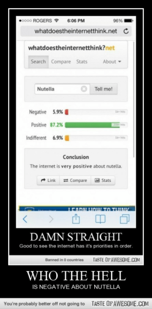 NUTELLAAAAAAAAAhttp://omg-humor.tumblr.com: 0000 ROGERS  96%  6:06 PM  whatdoestheinternetthink.net C  whatdoestheinternetthink?net  Search Compare Stats  About  Tell me!  Nutella  Negative 5.9%  1k hits  Positive 87.2%  21k hits  Indifferent 6.9%  1k hits  Conclusion  The internet is very positive about nutella.  Link = Compare Stats  DAMN STRAIGHT  Good to see the internet has it's priorities in order.  TASTE OFAWESOME.COM  Banned in 0 countries  WHO THE HELL  IS NEGATIVE ABOUT NUTELLA  TASTE OFAWESOME.COM  You're probably better off not going to NUTELLAAAAAAAAAhttp://omg-humor.tumblr.com