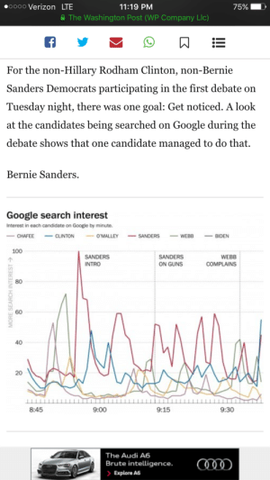This is AMAZING news !!!! Guess which candidate caught Americas eye? BERNIE SANDERS!: 0000 Verizon LTE  11:19 PM  75%  A The Washington Post (WP Company Llc)  For the non-Hillary Rodham Clinton, non-Bernie  Sanders Democrats participating in the first debate on  Tuesday night, there was one goal: Get noticed. A look  at the candidates being searched on Google during the  debate shows that one candidate managed to do that.  Bernie Sanders.  Google search interest  Interest in each candidate on Google by minute.  - CLINTON  - SANDERS  O'MALLEY  CHAFEE  BIDEN  WEBB  100  SANDERS  SANDERS  WEBB  ON GUNS  INTRO  COMPLAINS  80  40  20  8:45  9:00  9:15  9:30  The Audi A6  Brute intelligence.  > Explore A6  MORE SEARCH INTEREST > This is AMAZING news !!!! Guess which candidate caught Americas eye? BERNIE SANDERS!