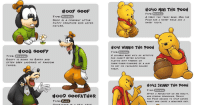 memehumor:  Disney Meets Pokémon In These Whimsical Illustrations:  #007 GOOF  #oyo MiNi THe PooH  TYPE: NORMAL  A TEENY TINY TEDDY BEAR, MINI THE  POOH HAS A SWEET SMILE AND A  TYPE: NORMAL  GooF IS A FRIENDLY LITTLE  PUPPY CREATURE WHO LOVES  NAT u RE  #041 WiNNie THe Po  #008 GOOFY  TYPE:  Goofy IS DOWN TO EARTH AND  OFTEN SEEN LAUGHING AT RANDOM  THINGS.  TYPE: NORMAL  A LOVABLE BEAR WITH AN APPETITE  FOR HONEY! OFTEN SPOTTED  PLAYING WITH FRIENDS OR  THINK-THINK-THINKING oF A WAY  TO GET HIS FAYOURITE GOLDEN  TREAT  NORMAL  #042 SKINNY THe PooH  TYPE: NORMAL  #009 GOOFATHeR  TYPE: DARK  AND 6TH(GAL REASONING, SKINNY  THE POOH DECIDED TO STOP EATING  MONEY AND CHOSE A HEALTMIER DIET. memehumor:  Disney Meets Pokémon In These Whimsical Illustrations