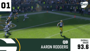 Aaron Rodgers, Memes, and 🤖: 01  OFF  12  OVERALL  GRADE  QB  AARON RODGERS  93.6 20 players.  All with a @PFF grade over 90 in Week 7! 📈👏 https://t.co/iu3GcMKvl5