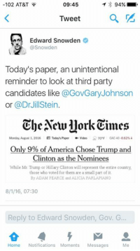 America, Hillary Clinton, and Memes: 09:45  102 AT&T  94%  Tweet  Edward Snowden  @Snowden  Today's paper, an unintentional  reminder to look at third party  candidates like  @GovGary Johnson  or @Dr Jill Stein  The Aewllork Times  Monday, August 1, 2016  B Today's Paper  Video 7o F CAC 40 0.62%  Only 9% of America Chose Trump and  Clinton as the Nominees  While Mr Trump or Hillary Clinton will represent the entire country,  those who voted for them are a small part of it  By ADAM PEARCE and ALICIA PARLAPIANO  8/1/16, 07:30  Reply to Edward Snowden, Gov. G  Home  Notifications Moments  Messages  Me Just a little reminder America. The two parties aren't a good representation of the majority opinion.