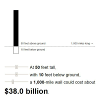 According to MIT, based on what Trump has promised in the past (35-65 feet of concrete reinforced by steel), this is how much the wall would cost if we made it 50 feet tall. I honestly think this is perfectly reasonable. We don't even need Mexico to pay for it, there's so much government spending which could be cut from other places that $38 billion is practically nothing.: 1,000 miles long  50 feet above ground  10 feet below ground  At 50 feet tall,  with 10 feet below ground,  a 1,000-mile wall could cost about  $38.0 billion According to MIT, based on what Trump has promised in the past (35-65 feet of concrete reinforced by steel), this is how much the wall would cost if we made it 50 feet tall. I honestly think this is perfectly reasonable. We don't even need Mexico to pay for it, there's so much government spending which could be cut from other places that $38 billion is practically nothing.