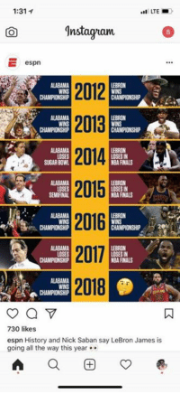 Espn, Finals, and Instagram: 1:31 1  LTE  CO  Instagram  5  E  espn  2012  2013  ALABAMA  WINS  LEBRON  ALABAMA  WINS  CHAMPIONSHIP  LEBRON  WINS  LEBRON  LOSES  SUGAR BOWL  NBA FINALS  2015  2016  2017  2018  DSES  SEMIFINAL  LOSES IN  NBA FINALS  ALABAMA  WINS  LEBRON  UIO CHAMPIONSHIP  LEBRON  LOSES IN  NBA FINALS  LOSES  ALABAMA  WINS  CHAMPIONSHIP  730 likes  espn History and Nick Saban say LeBron James is  going all the way this year