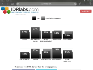 9/11, Guess, and Narcissism: 1:52 am  Wed 19 Jun  76%  idrlabs.com  IDRLABS.com  TAKE TEST  INDIVIDUAL DIFFERENCES RESEARCH  Population Average  You  77%  57%  53%  50%  33%  MACHIAVELLI-  EGOISM  MORAL  NARCISSISM  ENTITLEMENT  ANISM  DISENGAGEMENT  73%  67%  56%  53%  43%  PSYCHOPATHY  SADISM  SELF-INTEREST SPITEFULNESS  TOTAL  DARK CORE  This makes you 9.11% Darker than the average person. Guess I'm just a spiteful person