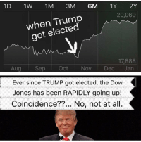 Not at all! Trumplicans PresidentTrump POTUS45 MakeAmericaGreatAgain TrumpTrain AmericaFirst: 1 D  1W 1M  3M  6M  1Y  2Y  20,069  when got elected  17,888  Oct Nov  Dec  Jan  Aug  Sep  Ever since TRUMP got elected, the Dow  Jones has been RAPIDLY going up!  Coincidence??... No, not at all. Not at all! Trumplicans PresidentTrump POTUS45 MakeAmericaGreatAgain TrumpTrain AmericaFirst