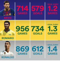 "Romario on Messi & Ronaldo: ""At scoring goals, I was better than both Messi and Ronaldo. More than twice as good."": 1 GOAL EVERY  714 579 1.2  GAMES  GOALS  GAMES  MESSI  1 GOAL EVERY  956 734 1.3  GAMES GOALS GAMES  ROMARIO  1 GOAL EVERY  869 612 1.4  GAMES GOALS GAMES  RONALDO Romario on Messi & Ronaldo: ""At scoring goals, I was better than both Messi and Ronaldo. More than twice as good."""