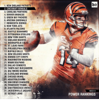Updated power rankings. Where's your squad???: 1. NEW ENGLAND PATRIOTS  2. CINCINNATI BENGALS  3. CAROLINA PANTHERS  4. DENVER BRONCOS  5. GREEN BAY PACKERS  6. ARIZONA CARDINALS  7. MINNESOTA VIKINGS  8. NEW YORK JETS  9. ATLANTA FALCONS  10. SEATTLE SEAHAWKS  11, PITTSBURGH STEELERS  12. NEW YORK GIANTS  13. OAKLAND RAIDERS  14, INDIANAPOLIS COLT  15. ST. LOUIS RAMS  16. PHILADELPHIA EAGLES  17. BUFFALO BILLS  18. NEW ORLEANS SAINTS  19. KANSAS CITY CHIEFS  20. WASHINGTON REDSKINS  21. MIAMI DOLPHINS  22. DALLAS COWBOYS  23. TAMPA BAY BUCCANEERS  24. BALTIMORE RAVENS  25. CLEVELAND BROWNS  26. CHICAGO BEARS  27, HOUSTON TEXANS  28. SAN DIEGO CHARGERS  29. TENNESSEE TITANS  30. SAN FRANCISCO 49ERS  31. JACKSONVILLE JAGUARS  32: DETROIT LIONS  b/r  WEEK 9  POWER RANKINGS Updated power rankings. Where's your squad???