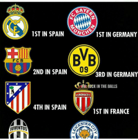 Memes, Soccer, and France: 1 ST IN SPAIN  MCY 1ST IN GERMANY  BvB  F C B  09  2ND IN SPAIN  3RD IN GERMANY  oSviAEKICKIN THE BALLS  ASMONACO  4TH IN SPAIN  1ST IN FRANCE  MLN  ESTER  IUVENTUS 😳😳😳 @instatroll.soccer