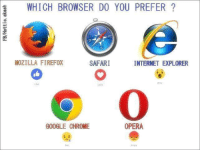 Internet Explorer: 1 WHICH BROWSER DO YOU PREFER  SAFARI  MOZILLA FIREFOX  INTERNET EXPLORER  GOOGLE CHROME  OPERA
