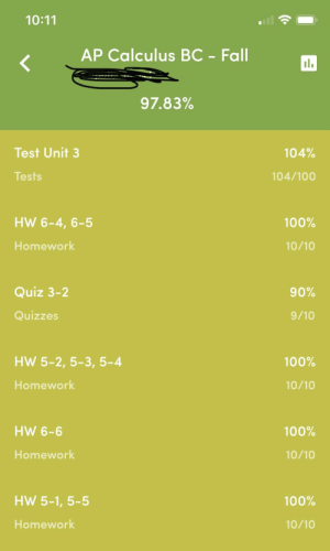 My teacher gave me no praise as he handed back my test... I need some love: 10:11  AP Calculus BC - Fall  97.83%  Test Unit 3  104%  104/100  Tests  HW 6-4, 6-5  100%  Homework  10/10  Quiz 3-2  90%  9/10  Quizzes  HW 5-2, 5-3, 5-4  100%  Homework  10/10  HW 6-6  100%  Homework  10/10  HW 5-1, 5-5  100%  Homework  10/10 My teacher gave me no praise as he handed back my test... I need some love