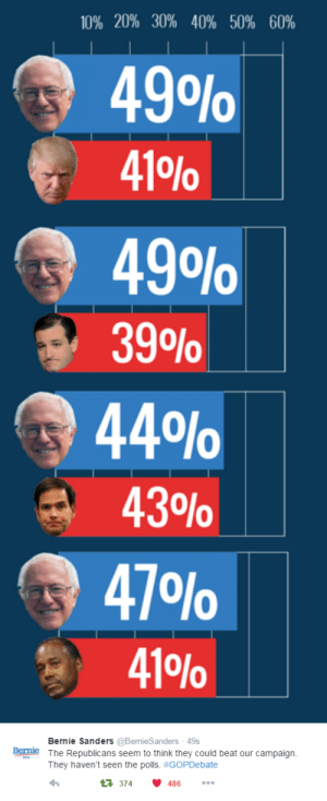 Bernie Sanders, Target, and Tumblr: 10% 20% 30% 40% 50% 60%  49O%  41 %  49O%  39O%  44%  43%  47 O%  41 %0   Bernie Sanders @BernieSanders - 49s  The Republicans seem to think they could beat our campaign  Bernie  201  They haven't seen the polls. #GOPDebate  t374  486 liberalsarecool:  monsieurtjm:  get 'em Bernie   Register. Vote. Inaction is not an option.