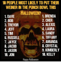 Kimberly Meme: 10 PEOPLEMOST LIKELY TO PUT THEIR  WEINER IN THE PUNCH BOWL THIS  HALLOWEEN?  1. BRENDA  1. DAVE  2. CHER  2. BOB  3. ALEXIS  3. TREVOR  4. LAURA  4. JEFF  5. SANDY  5. TIM  TIFFANY  S. RUSSELL  7. AMANDA  7. JAYCE  8. CRYSTAL  8. JACOB  S. JASON  S. KIMBERLY  13. KELLY  13. JON  Happy Halloween