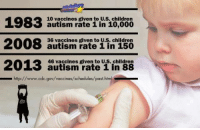 """Children, Tumblr, and Autism: 10 vaccines given to U.S. children  1983 autism rate i in 1o,000  2008 autism ratel intlo  36 vaccines given to U.s. children  46 vaccines given to U.S. children  autism rate 1 in 88  _http://www.cdc.gov/vaccines/schedules/past.htm <p><a href=""""http://msdoublenegative.tumblr.com/post/62736950384/sjw-proverbs-girljanitor"""" class=""""tumblr_blog"""">msdoublenegative</a>:</p>  <blockquote><p><a class=""""tumblr_blog"""" href=""""http://sjw-proverbs.tumblr.com/post/62732616647/girljanitor-tacticalconscience-even-if-you"""">sjw-proverbs</a>:</p> <blockquote> <p><a class=""""tumblr_blog"""" href=""""http://girljanitor.tumblr.com/post/46426989694/tacticalconscience-even-if-you-dont-think"""">girljanitor</a>:</p> <blockquote> <p><a class=""""tumblr_blog"""" href=""""http://tacticalconscience.tumblr.com/post/46376346105/even-if-you-dont-think-vaccines-and-autism-are"""">tacticalconscience</a>:</p> <blockquote> <p>Even if you don't think vaccines and autism are related … these are some staggering numbers!</p> </blockquote> <p>YES THESE NUMBERS ARE STAGGERING I WOULD ALSO POSIT THAT HAVE YOU CONSIDERED THESE IMAGES AND TEXT ALSO</p> <p><img alt=""""image"""" src=""""https://78.media.tumblr.com/5c0ff3efc432548dbd56adbca0773e05/tumblr_inline_mkbuhcp6aK1rpr1t4.jpg""""/></p> <p><img alt=""""image"""" src=""""https://78.media.tumblr.com/1bcaa041466a974d0bacb0aa7e83dcd6/tumblr_inline_mkbukjUSyi1rpr1t4.jpg""""/></p> </blockquote> <p>12/10 best response to this idiocy.</p> </blockquote> <p>correlation does not equal causation dumbasses</p></blockquote>  <p>And the ability to diagnose autism has increased. Lots of people were probably walking around having it and being undiagnosed before.</p>"""