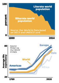 "Africa, Alive, and Anaconda: 100  Literate world  population  Illiterate world  population  Source: Our World in Data based  on OECD and UNESCO 2016  0  1800  2014   Europe  80 Source:  Pinker via  Our World  in Data  Asia  World  Americas  Africa  20  1760  2020 <p><a href=""https://nypost.com/2018/03/03/9-charts-that-prove-theres-never-been-a-better-time-to-be-alive/""><b>trends</b></a></p>"