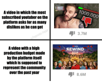 LeTs gIvE ThE PeOpLe wHaT tHeY WaNt: 1000,000  A video in which the most  sulbscribed youtuber on the  platform asks for as many  dislikes as he can get  3.7M  /hypnotic-hippo  YouTube  A video with a high  production budget made  by the platform itself  which is supposed to  represent the community  over the past year  AEWIND  2018  8.6M LeTs gIvE ThE PeOpLe wHaT tHeY WaNt