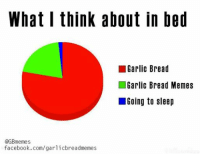 bed: What I think about in bed  Garlic Bread  Garlic Bread Memes  Going to sleep  @GBmemes  facebook.com/garlicbreadmemes