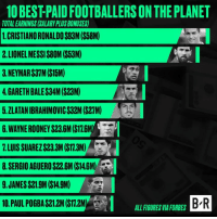 Neymar, Forbes, and Http: 10BEST PAIDFOOTBALLERSON THE PLANET  TOTALEARNINGS (SALARYPLUSBONUSES)  1 CRISTIANORONALDOS93M (S58M)  2.LIONELMESSI$80M (S53M)  3.NEYMAR$31M (S15M)  4GARETH BALE$34M ($23M)  5.ZLATANIBRAHIMOVIC$32M ($27M)  6.WAYNEROONEY $23.6M ($176M  1. LUIS SUAREZ$23.3M (S173M)  8 SERGIO AGUERO S22.6M (S146M)  9 JAMES$21.9M (S49M)  10 PAULPOGBA$21.2M (STM2M ALLFIGURESVIA FORBES  BR Messi and Ronaldo continue to be in a class of their own  Details: http://ble.ac/2rIlHdN