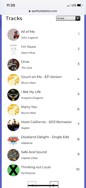 Decided to take a look at my old account from 3 years ago... I haven't listened to a couple of these songs since then lol: 11:20  LTE  spotifystatistics.com  Tracks  All data  All of Me  John Legend  I'm Yours  2  Jason Mraz  Drive  3  The Cars  Count on Me - EP Version  4  Bruno Mars  I Bet My Life  5  Imagine Dragons  Marry You  6  Bruno Mars  Hotel California 2013 Remaster  7  Eagles  Dixieland Delight Single Edit  Alabama  Safe And Sound  Capital Cities  X  Thinking out Loud  10  Ed Sheeran  (CB Decided to take a look at my old account from 3 years ago... I haven't listened to a couple of these songs since then lol