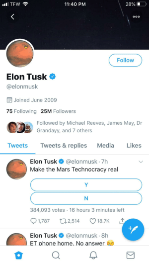 James May, Phone, and Run: 11:40 PM  28% (1-0,  Follow  Elon Tusk  @elonmusk  E Joined June 2009  75 Following 25M Followers  Followed by Michael Reeves, James May, Dr  Grandayy, and 7 others  Tweets Tweets & replies Media Likes  Elon Tusk @elonmusk 7h  Make the Mars Technocracy real  384,093 votes 16 hours 3 minutes left  1,787 2,514 18.7K  Elon Tuske. @elonmusk. 8h  ET phone home. No answer Announcing the Steel Ball Run Race to Mars, sponsored by president trump, to collect the parts of the opportunity rover.