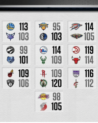 Memes, 🤖, and Hornets: 113  95 114  103 103  105  HORNETS  114  119  101  109  114  109 109  KINGS  116  106  120  112  NETS  105 Every game except one was a 1-pt game or tied in the 4th quarter  We ❤️ the NBA 🙃