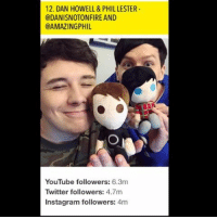 According to MTV Phil is now just a part of Dans channel? Lol wut 🤷♀️: 12. DAN HOWELL & PHILLESTER  @DANISNOTONFIRE AND  CAMAZINGPHIL  YouTube followers  6.3m  Twitter followers  4.7m  Instagram followers  4m According to MTV Phil is now just a part of Dans channel? Lol wut 🤷♀️