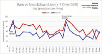 SmackDown vs RAW UK Viewership - July 18 2016 - Jan 23 2017 - credit: 83nn0: 120  100  60 Draft  Episode  Raw vs Smackdown Live 7 Days DVR)  Source: www.barb.co.uk  GD83NNO  (pete unevei ole: 22/08/2015  (Sky Sports Live lam Airing)  23/08/2015I  Raw  SD Live  Survivor Series  Go-Home SmackDown vs RAW UK Viewership - July 18 2016 - Jan 23 2017 - credit: 83nn0