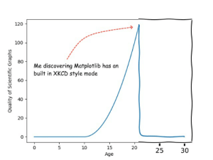 Good, Text, and Charts: 120  100  80  Me discovering Matplotlib has an  built in XKCD style mode  60  40  20  0  5  10  15  25  30  Age  Quality of Scientific Graphs  20 Alt-text: Histories will discuss how I was a good scientist who couldn't get anyone to read my papers because they're all in comic sans.
