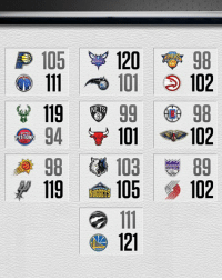 Memes, Wednesday, and 🤖: 120  TABr 98  HORneIS  111 101 102  119  8 99 98  94 101  102  PISTONS  98  103  KINGS  119  NUGGETS  105  102  121 10 games. 20 teams. 1 Wednesday scoreboard.