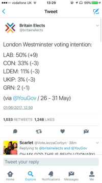 Help Meme: 13:29  oo Vodafone UK  Tweet  X Britain Elects  abritai nelects  London Westminster voting intention:  LAB: 50% (+9)  CON: 33% (-3)  LDEM: 11% (-3)  UKIP: 3% (-3)  GRN: 2 (-1)  (via a YouGov  26 31 May)  01/06/2017, 12:50  1,033  RETWEETS 1,248  LIKES  Scarlet @Vote JezzaCorbyn 38m  Replying to abritainelects and @YouGov  Tweet your reply  Me  Home  Explore  Notifications  Messages