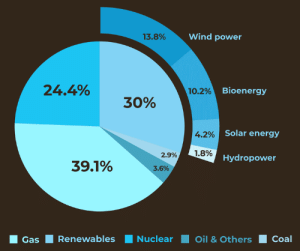 Why use contrasting colours for a chart when you can use subtly different shades of blue instead?: 13.8%  Wind power  24.4%  10.29  Bioenergy  30%  42%  Solar energy  2.9%)  1.8%  Hydropower  39.1%  3.6%  Gas Renewables  Nuclear Oil &Others Coal Why use contrasting colours for a chart when you can use subtly different shades of blue instead?