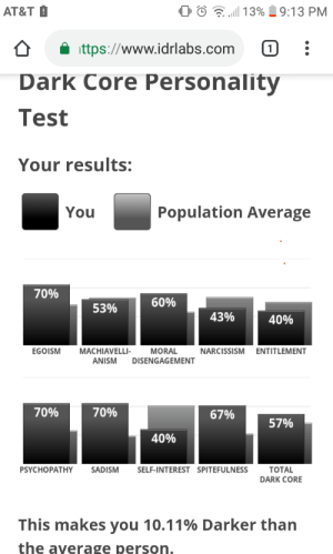Saw, At&t, and Narcissism: 13%  9:13 PM  AT&T  ittps://www.idrlabs.com  1  Dark Core Personality  Test  Your results:  Population Average  You  70%  60%  53%  43%  40%  MACHIAVELLI-  EGOISM  MORAL  NARCISSISM  ENTITLEMENT  ANISM  DISENGAGEMENT  70%  70%  67%  57%  40%  PSYCHOPATHY  SADISM  SELF-INTEREST SPITEFULNESS  ТOTAL  DARK CORE  This makes you 10.11% Darker than  the average person Saw someone else do it and uhhhh