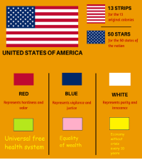 America, Blue, and Justice: 13 STRIPS  for the 13  original colonies  50 STARS  for the 50 states of  the nation  UNITED STATES OF AMERICA  RED  BLUE  WHITE  Represents hardiness and  valor  Represents uigilance and  justice  Represents purity and  innocence  Universal freeEquality  health system  Economy  without  crisis  every 10  years  of wealth
