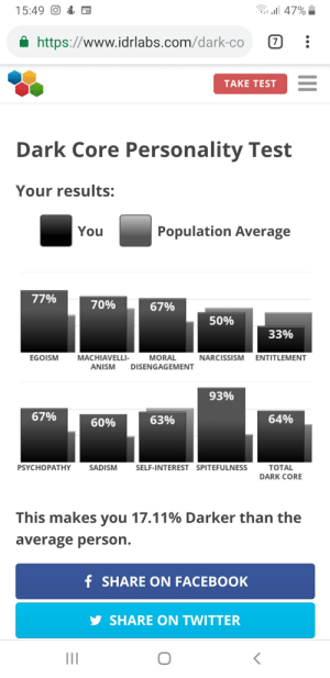 Facebook, Twitter, and Guess: 15:49  47%  7  https://www.idrlabs.com/dark-co  TAKE TEST  Dark Core Personality Test  Your results:  Population Average  You  77%  70%  67%  50%  33%  MACHIAVELLI-  EGOISM  MORAL  NARCISSISM ENTITLEMENT  ANISM  DISENGAGEMENT  93%  67%  64%  63%  60%  PSYCHOPATHY  SADISM  SELF-INTEREST SPITEFULNESS  TOTAL  DARK CORE  This makes you 17.11% Darker than the  average person.  f SHARE ON FACEBOOK  SHARE ON TWITTER  II Welp... i guess it's kinda fair