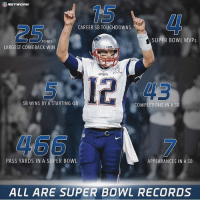 Memes, Super Bowl, and Time: 15  4I  CAREER SB TOUCHDOWNS  25  SUPER BOWL MVPs  POINTS  LARGEST COMEBACK WIN  5 12 43  SB WINS BY A STARTING QB  COMPLETIONS IN A SB  466  PASS YARDS IN A SUPER BOWL  APPEARANCES IN A SB  ALL ARE SUPER BOWL RECORDS The greatest of all time, and it's not even close