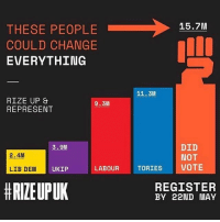"""Bad, Future, and Memes: 15.7M  THESE PEOPLE  COULD CHANGE  EVERYTHING  11.3M  RIZE UP  9.3M  REPRESENT  DID  3.9M  2.4M  NOT  LIB DEM UKIP  LABOUR  TORIES  VOTE  HRIEUPUK  REGISTER  BY 22ND MAY Please repost this and at @rizeupuk People need to be heard. Young people in particular need to be """"heard"""" not """"herd"""" after all it's more their future than it is ours. And for those of you that haven't registered (young, old, good, bad and ugly) register now on line at the .gov website. Be heard all of you. 🙌🏽🙌🏽🙌🏽🙌🏽🙌🏽 Thank you @rizeupuk @rizeupuk @rizeupuk rizeupuk DO NOT SIT AND MOAN ABOUT WHO IS VOTED IN IF YOU DIDN'T TAKE 5 MINUTES OUT OF YOUR DAY TO VOTE!! 🙅🏽🙅🏽 You have the power ✊🏽"""