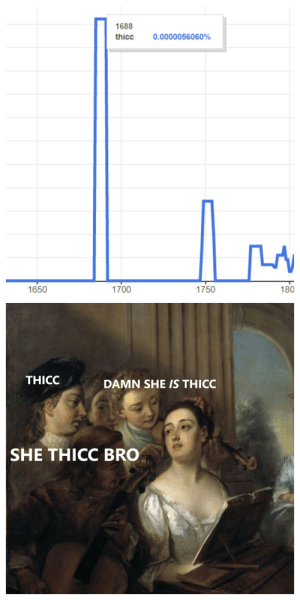 Reddit, Art, and She: 1688  thicc  0.0000056060%  1650  1700  1750  180  THICC  DAMN SHE IS THICC  SHE THICC BRO thou art dummy thicc
